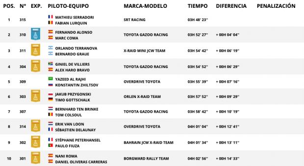 Rally Dakar 2020: Así queda la clasificación de la etapa 8 hoy, lunes 13 de enero