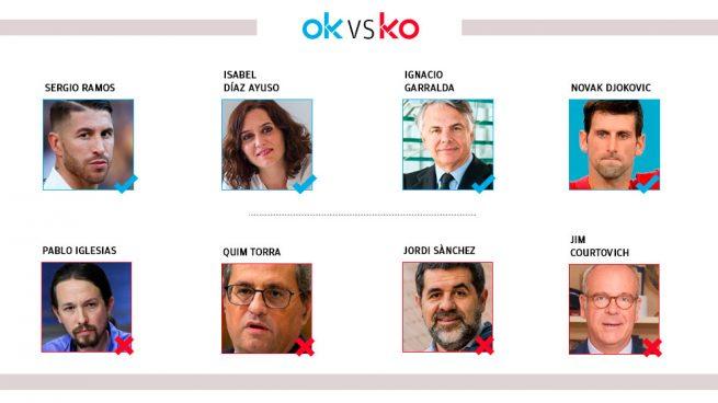 Los OK y KO del lunes, 13 de enero