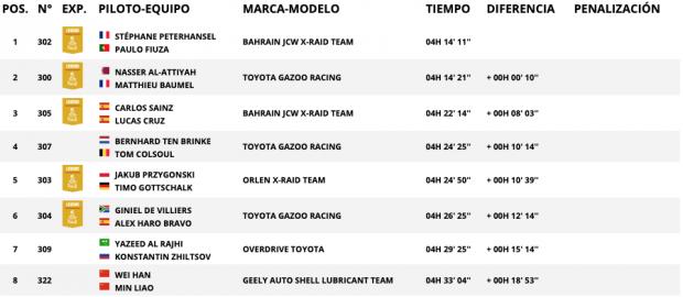 Rally Dakar 2020: Así queda la clasificación de la etapa 11 hoy, 16 de enero