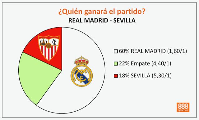 Pronósticos para el Real Madrid - Sevilla