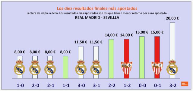 Resultados más apostados Real Madrid - Sevilla