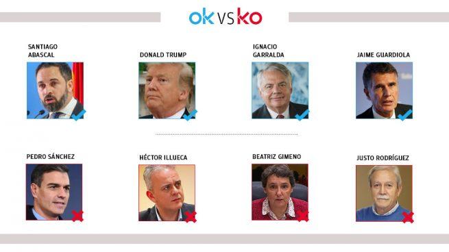 Los OK y KO del miércoles, 22 de enero