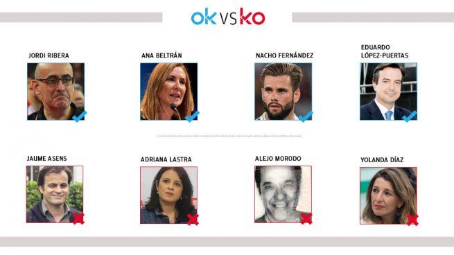 Los OK y KO del lunes, 27 de enero