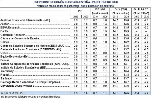 Funcas se une al Banco de España y a BBVA y advierte de que Sánchez no ha reducido el déficit en 2019