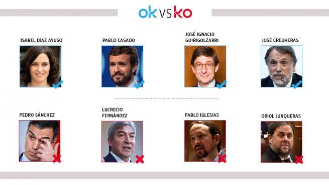 Los OK y KO del miércoles, 29 de enero