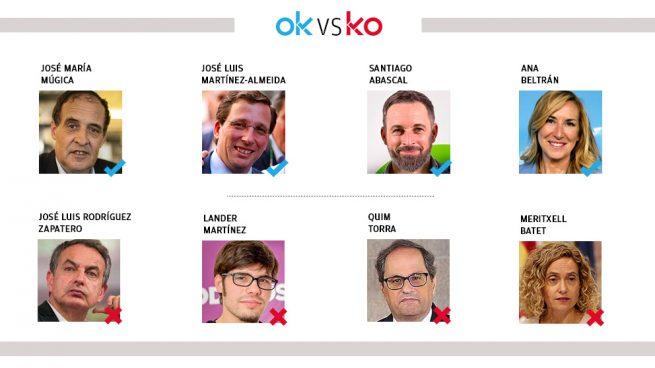 Los OK y KO del domingo, 9 de febrero