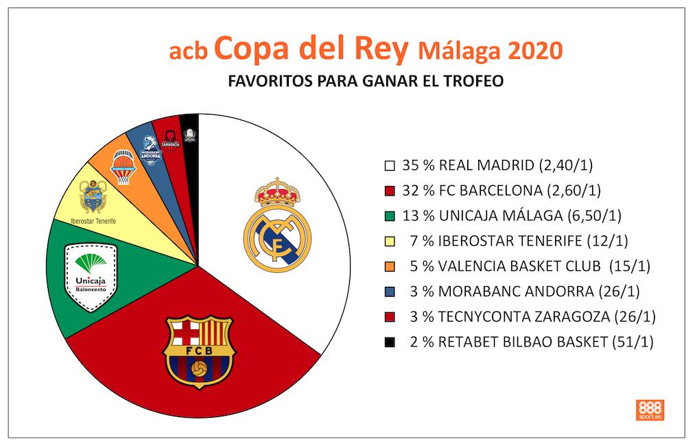 Favoritos para ganar la Copa del Rey 2020