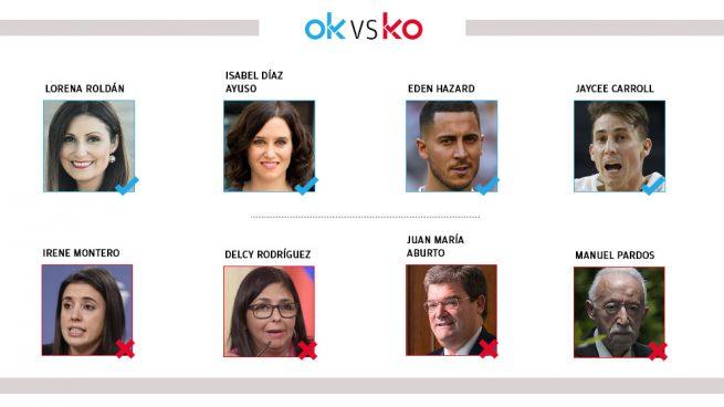 Los OK y KO del lunes, 17 de febrero