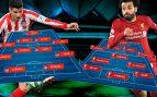 Atlético de Madrid – Liverpool: El Atlético no camina solo