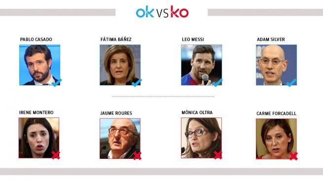 Los OK y KO del martes, 18 de febrero