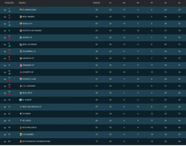 Así está la clasificación: el Atlético se asienta en puestos Champions