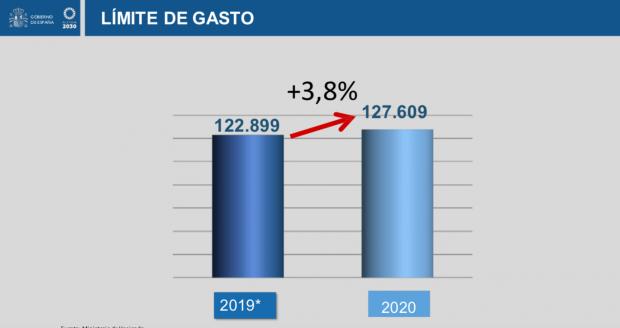 El Gobierno ocultó tras el Consejo de Ministros que el gasto público se disparará un 7% hasta 2021