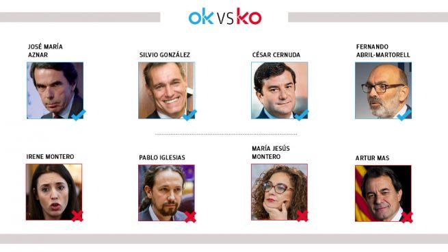 Los OK y KO del viernes, 28 de febrero