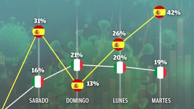 El coronavirus crece en España a mayor ritmo que en Italia desde el sábado, según la OMS