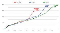 Gráfico comparativo de muertos en España, Italia y China cuando los tres países estaban en la misma situación