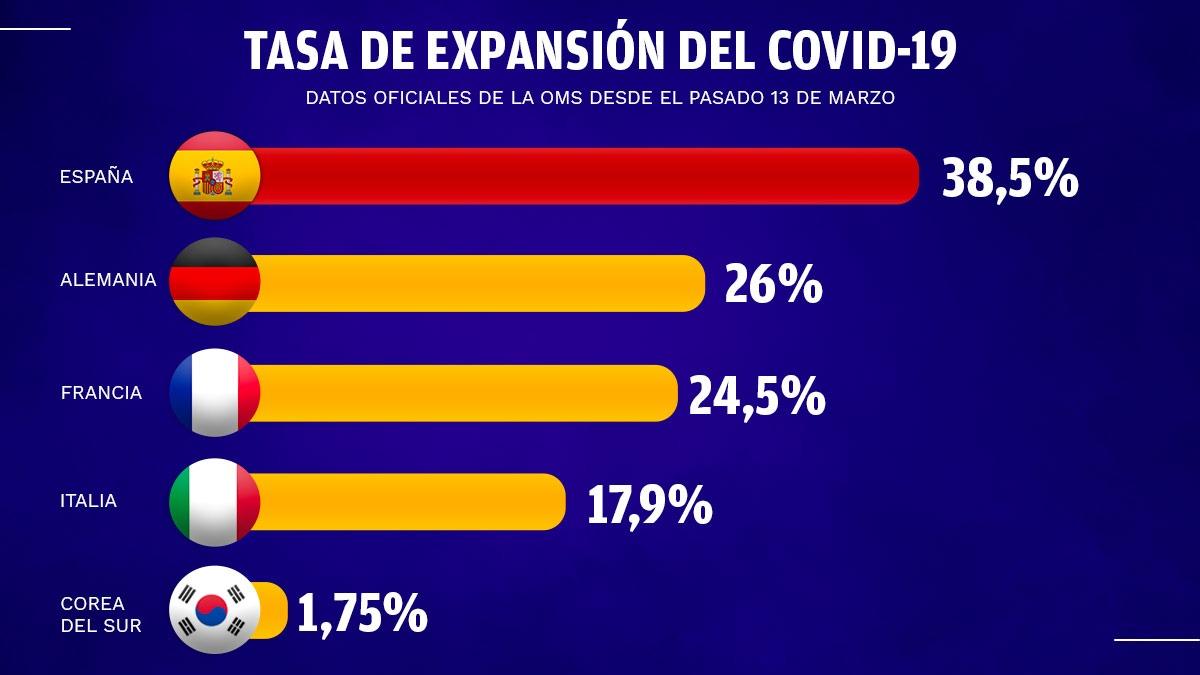 Gráfico de la expansión del coronavirus en España respecto a otros países. Datos de este fin de semana.