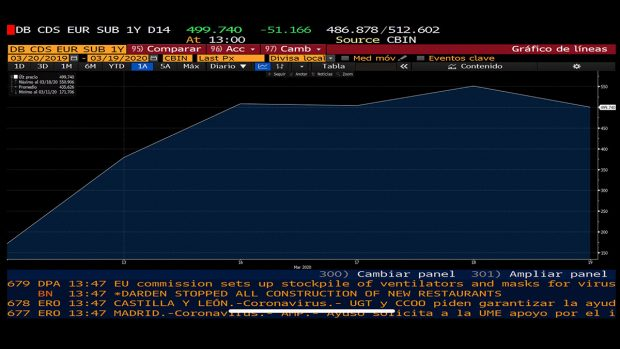El ganador oculto del histórico movimiento del BCE: el riesgo de impago de Deutsche Bank se había disparado