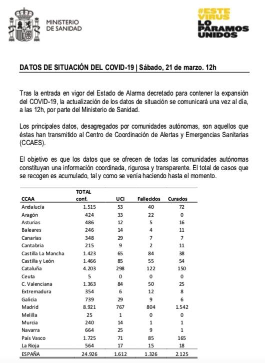 Balance del coronavirus en España de este sábado 21 de marzo.