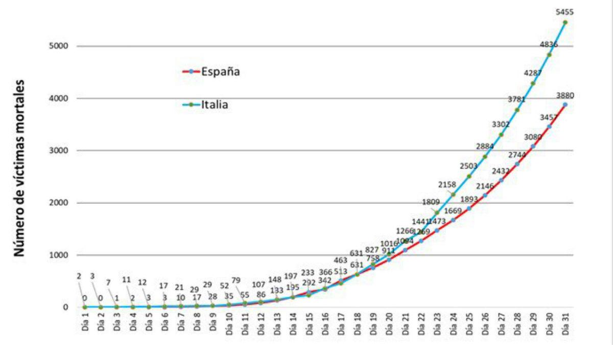 Gráfico del estudio que apunta a 3.880 fallecidos por coronavirus en España el 31 de marzo, según un modelo matemático.