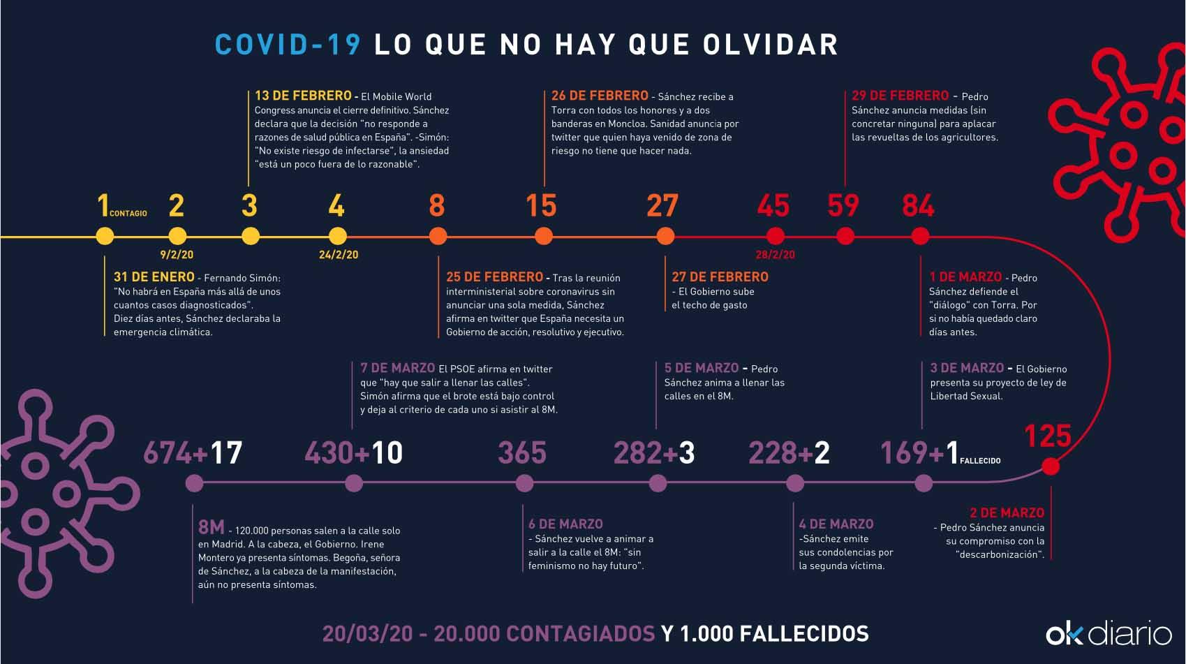La OMS avisó a España el 30 de enero: «El coronavirus se puede frenar si se aplican medidas»
