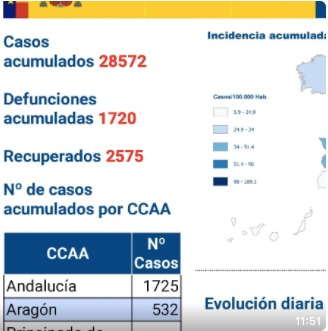 Coronavirus hoy, en directo: Última hora en Madrid y el resto de España | 1.720 muertes y 28.572 contagios por Covid-19