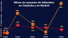 Comparativa del aumento diario de fallecidos por COVID-19 en Madrid y Cataluña.