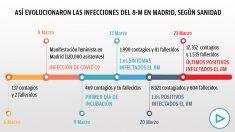 Así evolucionaron las infecciones del 8M en Madrid, según los cálculos de Sanidad.