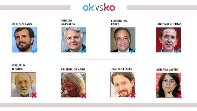 Los OK y KO del jueves, 26 de marzo