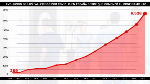 Gráfico de la evolución de fallecidos por coronavirus en España desde que entró en vigor el confinamiento.