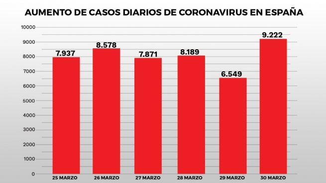 El 'martes negro' destroza el vaticinio del Gobierno: los contagios repuntan un 11% y el pico se aleja