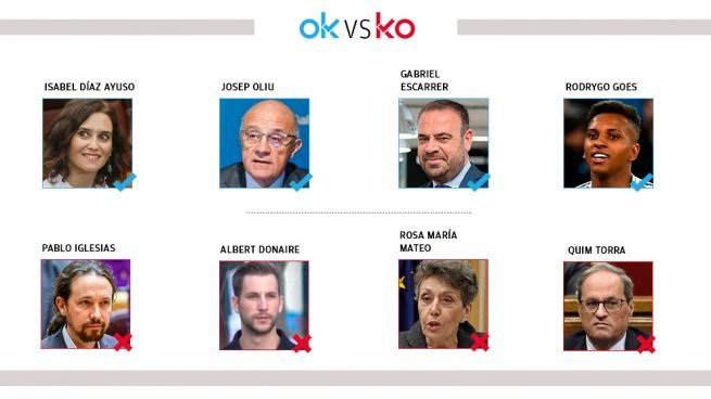 Los OK y KO del miércoles, 1 de abril