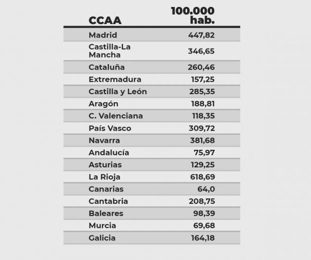 Andalucía suma el 3% de los muertos de España pese a tener el 20% de su población