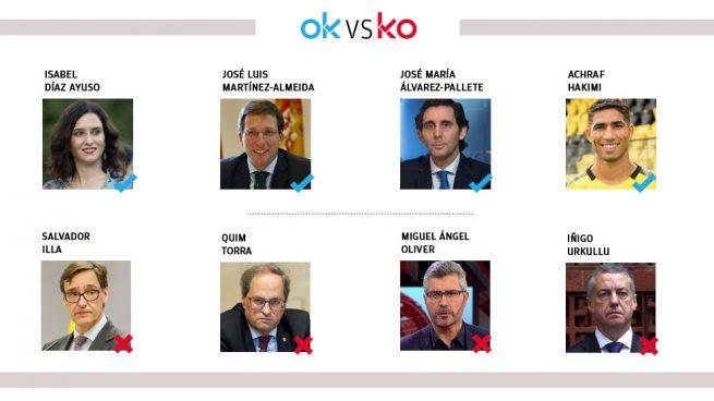 Los OK y KO del jueves, 2 de abril
