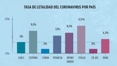 Gráfico comparativo de las tasas de letalidad del coronavirus comparado con la media de la OMS.