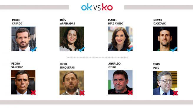 Los OK y KO del domingo, 5 de abril