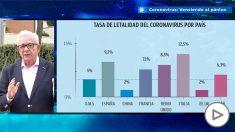 Jesús Sánchez Martos: ¿Cómo se calcula la tasa de mortalidad por coronavirus?