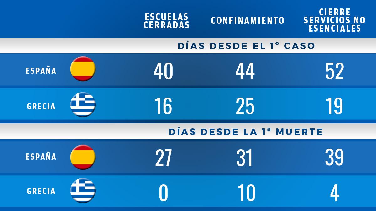 Tabla comparativa de las medidas contra el coronavirus en España y Grecia.