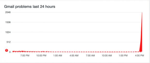 Gmail colapsa en plena crisis del coronavirus: miles de usuarios llevan horas sin recibir correos