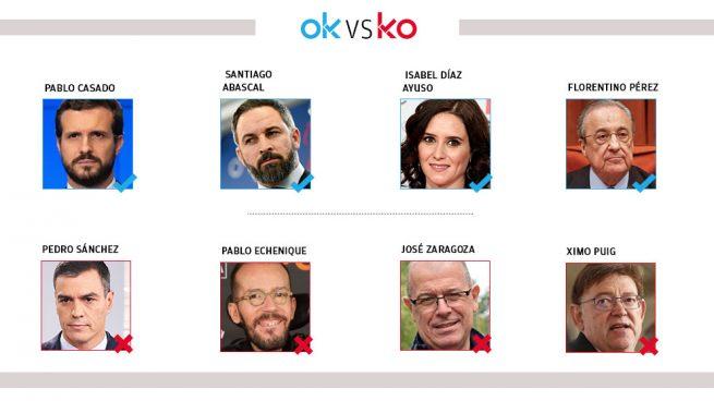 Los OK y KO del viernes, 10 de abril