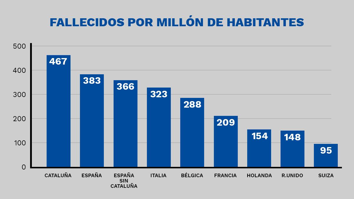 Gráfico de los fallecidos por millón de habitantes.