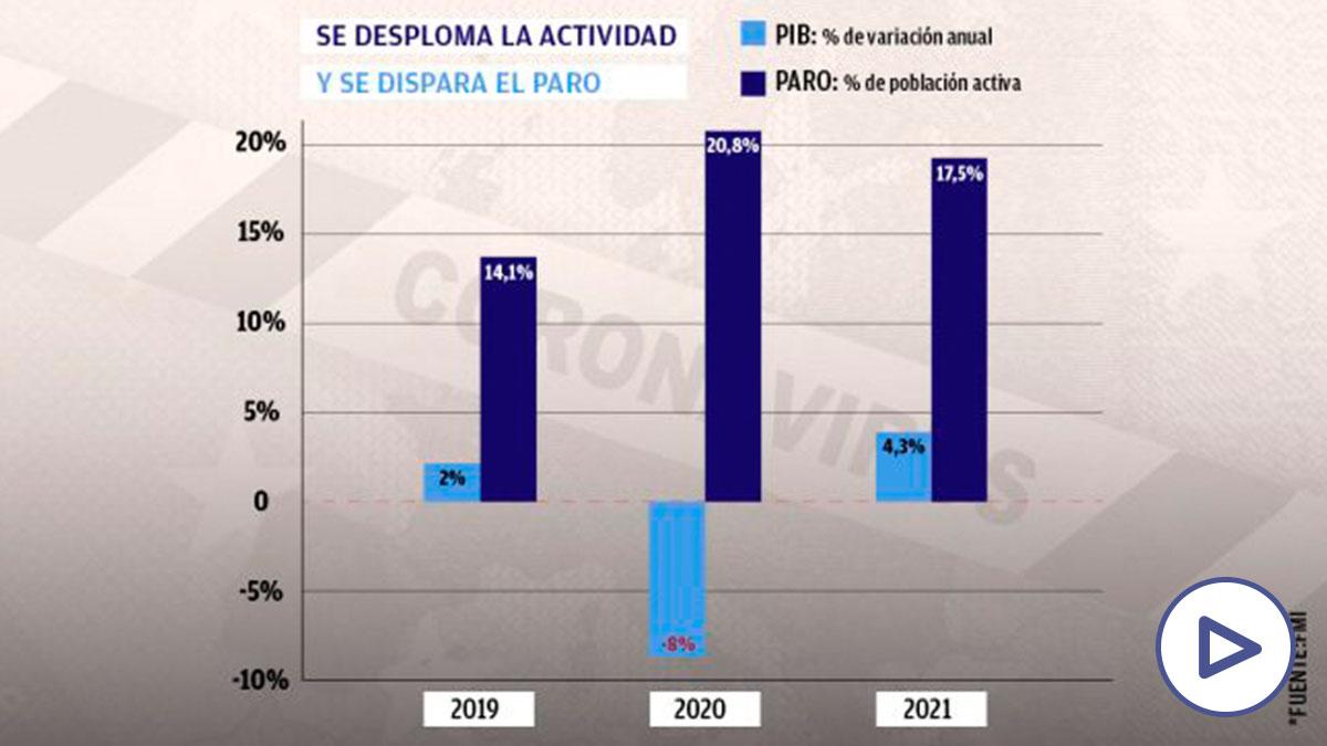 Las previsiones del FMI.