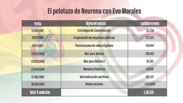 Iglesias apadrinó a Neurona ante Morales en un 'pelotazo' de 1,6 millones y la utilizó para sus campañas