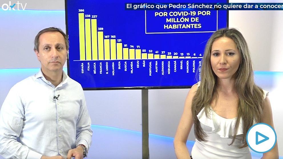 El gráfico de la vergüenza que Sánchez no quiere que veas