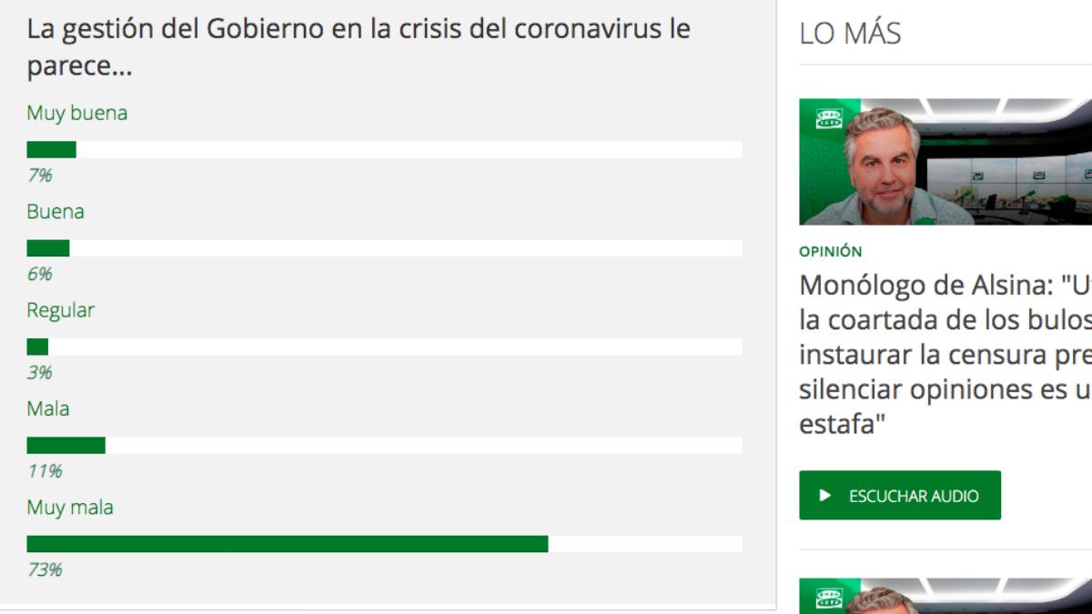 Resultado de la encuesta planteada este jueves por Onda Cero a sus oyentes.