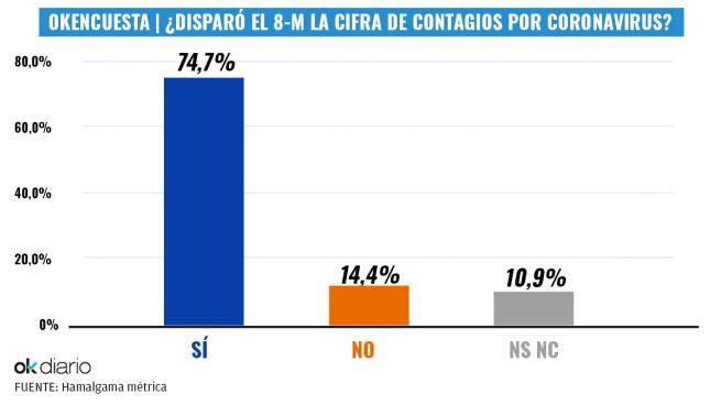 El 70% de los españoles cree que el 8-M disparó la cifra de contagios por coronavirus