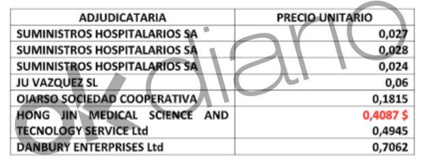 Precio unitario de las mascarillas quirúrgicas por proveedores de Sanidad.