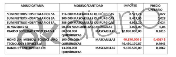 Contratos adjudicados a proveedores de Sanidad para la compra de mascarillas quirúrgicas.