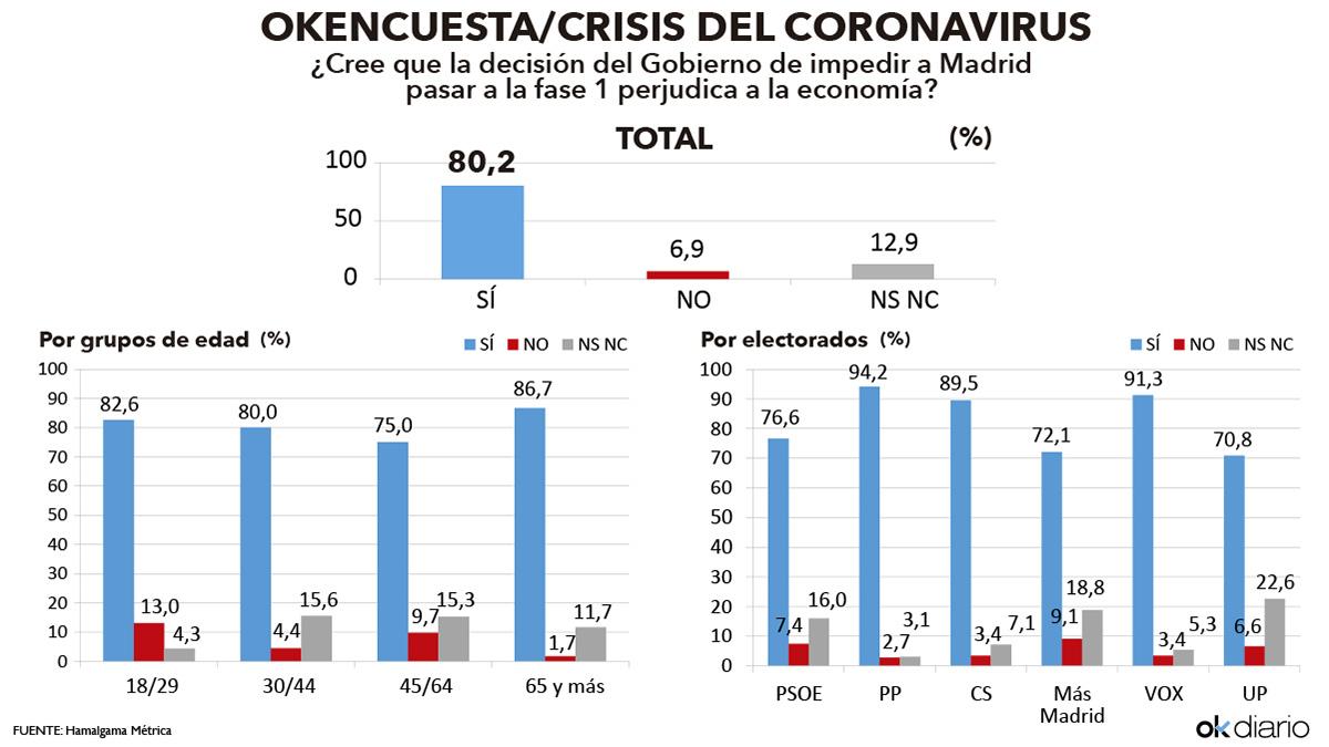 Resultado de la encuesta elaborada por Hamalgama Métrica para OKDIARIO.