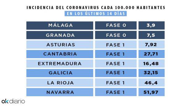 Tabla de incidencia del coronavirus. Fuente: Ministerio de Sanidad y Junta de Andalucía.
