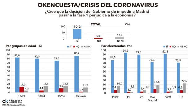 Coronavirus en España hoy, en directo: Datos de muertes y contagiados | Última hora de la fase 0 y 1 de la desescalada